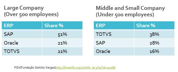 ブラジルのERP(基幹システム)市場の状況/ Current ERP Market in Brazil